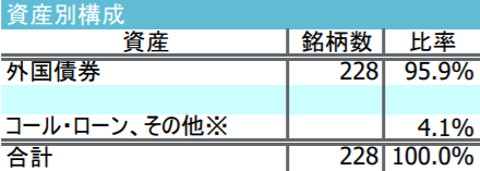 iFree新興国債券インデックス-資産別構成