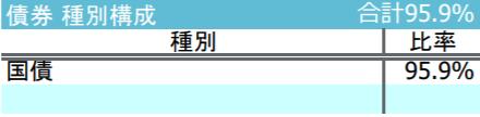 iFree新興国債券インデックス-債券種別構成