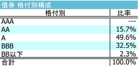 iFree新興国債券インデックス-債券格付別構成