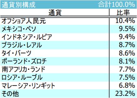 iFree新興国債券インデックス-通貨別構成
