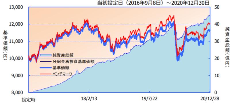 iFree 新興国債券インデックス-基準価額・純資産の推移