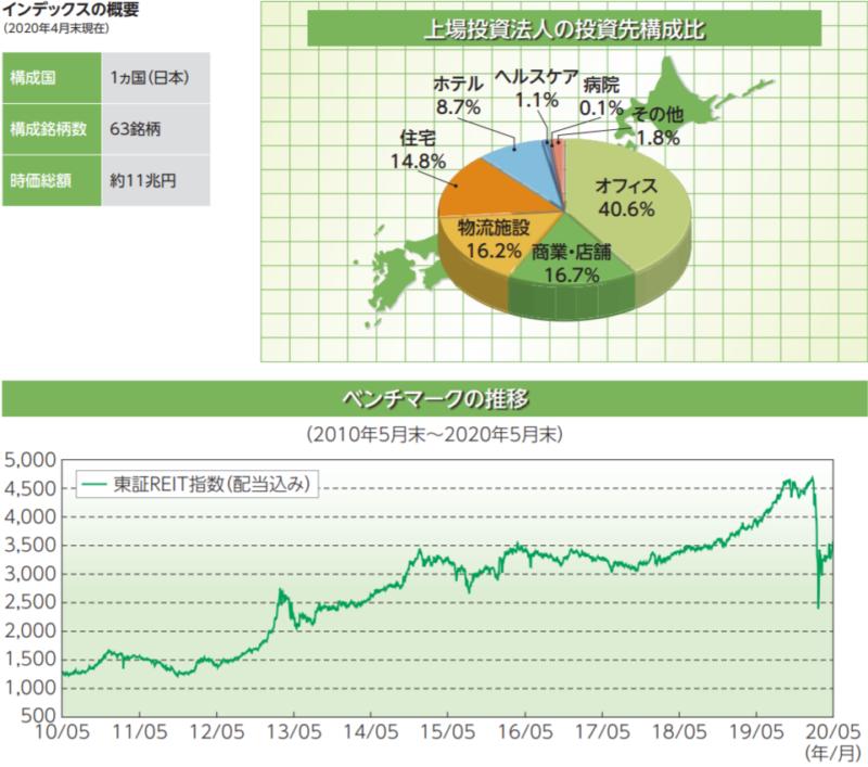 東証REIT指数