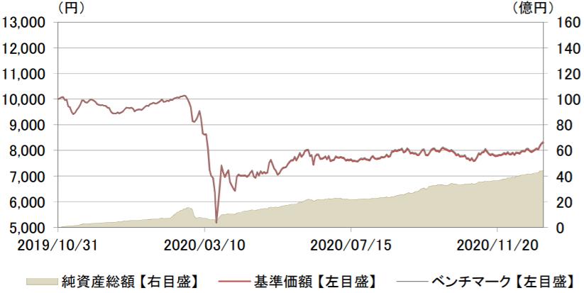 eMAXIS Slim 国内リートインデックス-基準価額・純資産残高の推移