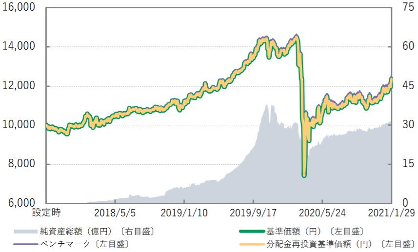 Smart-i Jリートインデックス-基準価額・純資産の推移