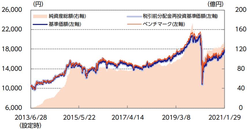 ニッセイJリートインデックスファンド-基準価額・純資産の推移