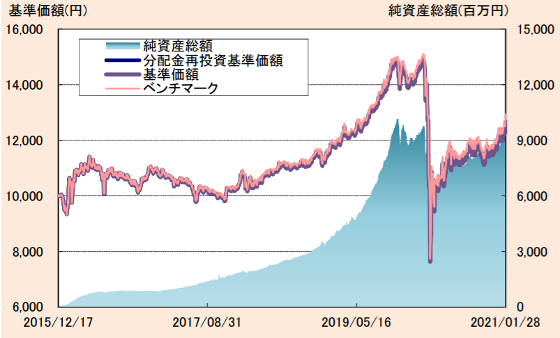 たわらノーロード 国内リート-基準価額・純資産の推移