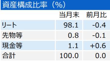 三井住友・DC日本リートインデックスファンドの特徴