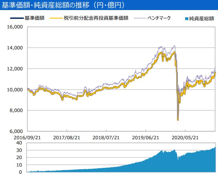 三井住友・DC日本リートインデックスファンド-基準価額・純資産の推移