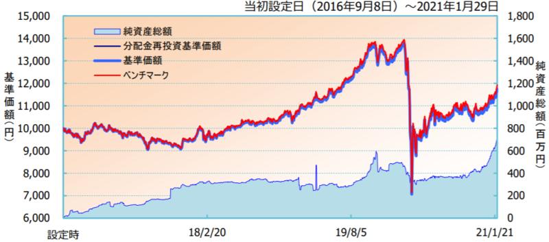iFree J-REITインデックス-基準価額・純資産の推移