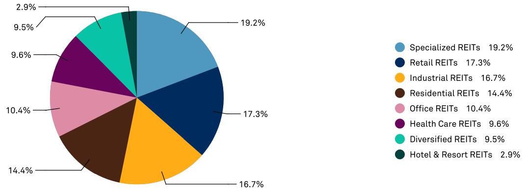 S&P先進国REIT指数(除く日本)-セクター別構成比