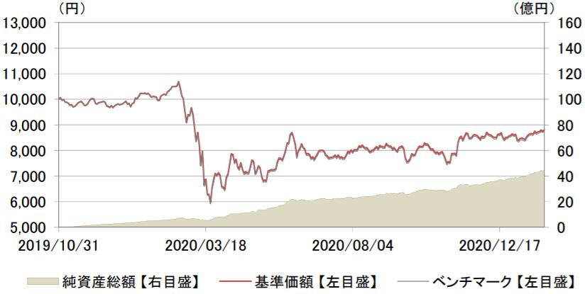 eMAXIS Slim 先進国リートインデックス-基準価額・純資産残高の推移