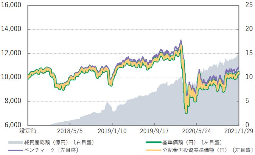 Smart-i 先進国リートインデックス-基準価額・純資産の推移