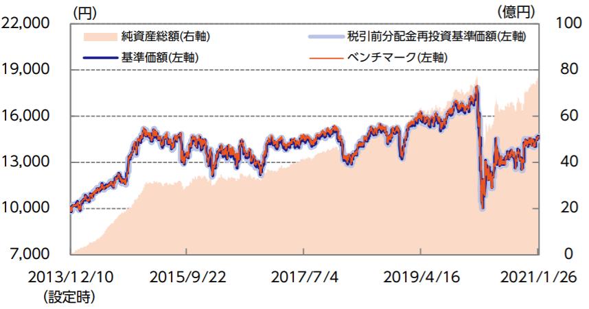 ニッセイグローバルリートインデックスファンド-基準価額・純資産の推移