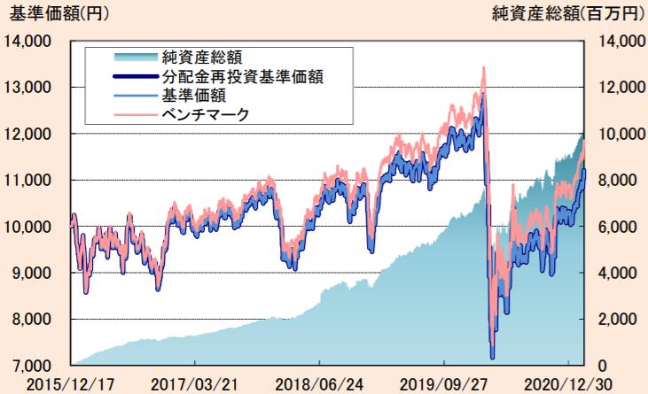 たわらノーロード 先進国リート-基準価額・純資産の推移