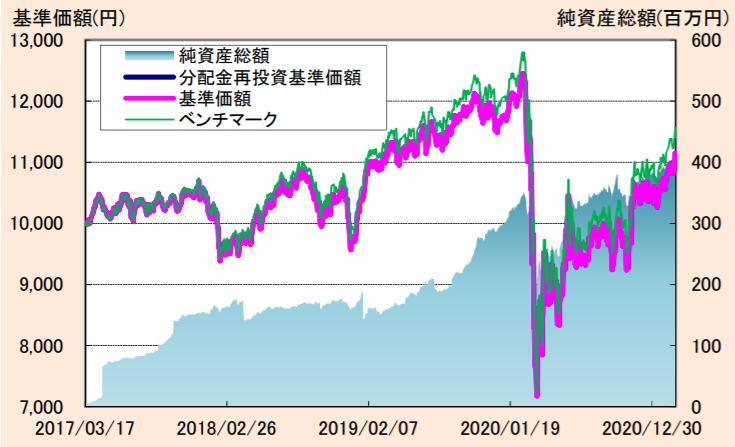 たわらノーロード 先進国リート<為替ヘッジあり>-基準価額・純資産の推移