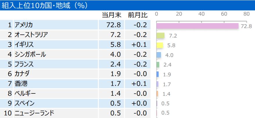 三井住友・DC外国リートインデックスファンドの特徴