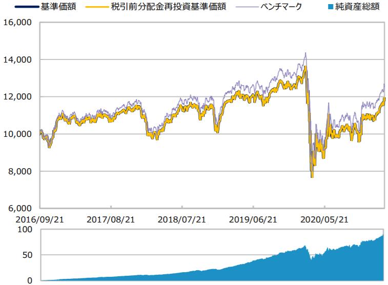 三井住友・DC外国リートインデックスファンド-基準価額・純資産の推移