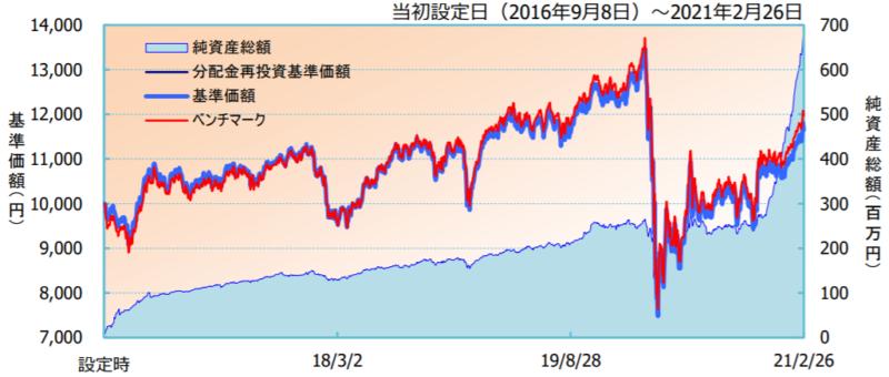 iFree 外国REITインデックス-基準価額・純資産の推移