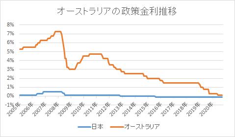 オーストラリアの政策金利推移