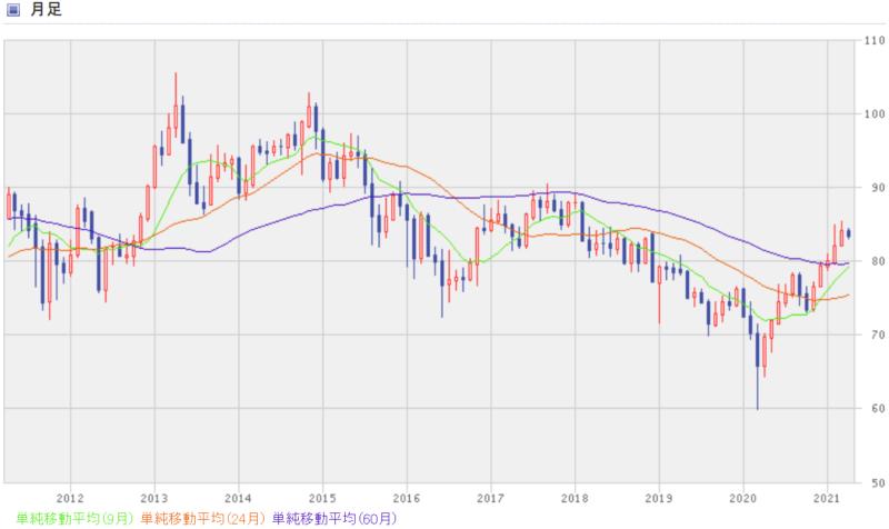 豪(オーストラリア)ドル円の過去10年間のチャート