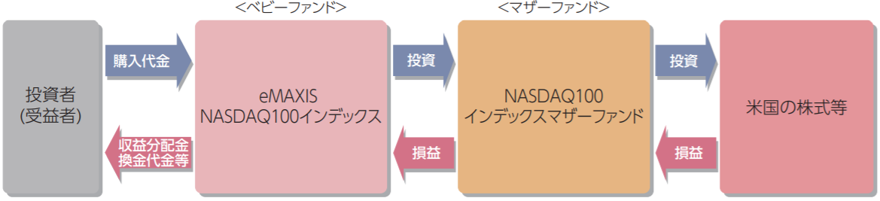 eMAXIS NASDAQ100インデックス-ファンドの仕組み