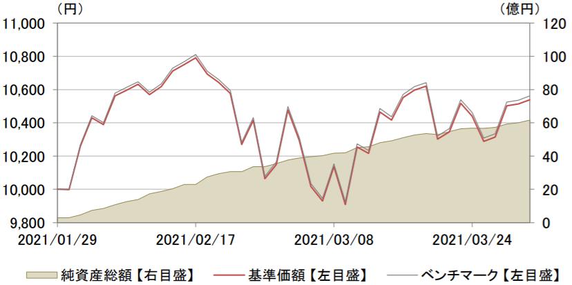 eMAXIS NASDAQ100インデックス-基準価額・純資産残高の推移