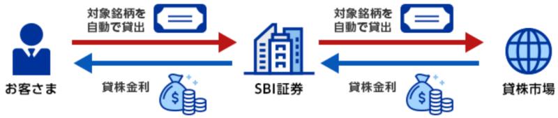SBI証券の米国貸株サービスとは?
