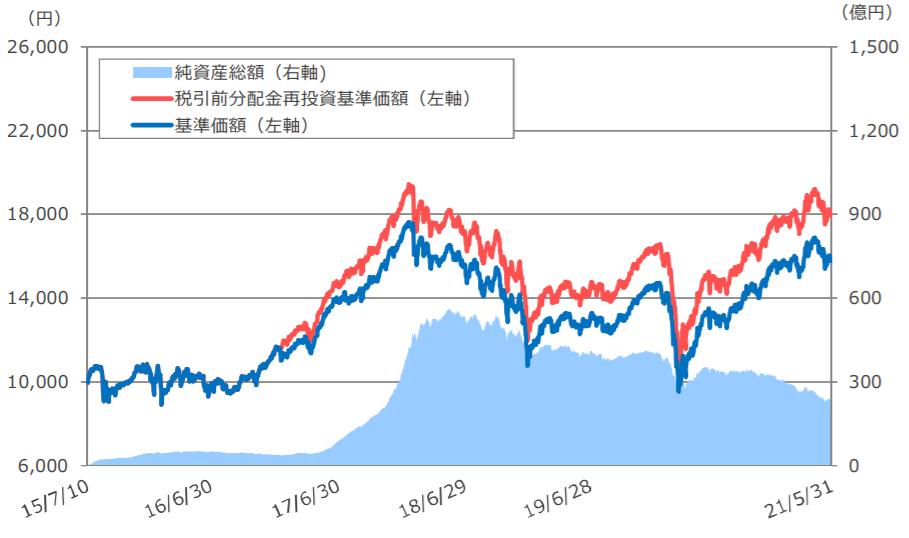 SBI中小型割安成長株ファンド ジェイリバイブ(年2回決算型)-基準価額・純資産の推移