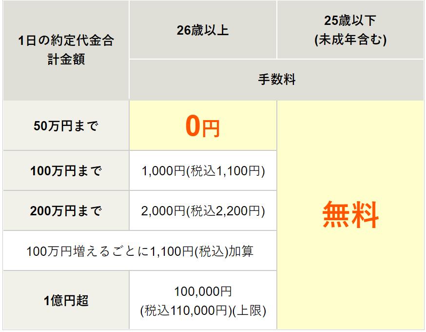 松井証券-株式手数料