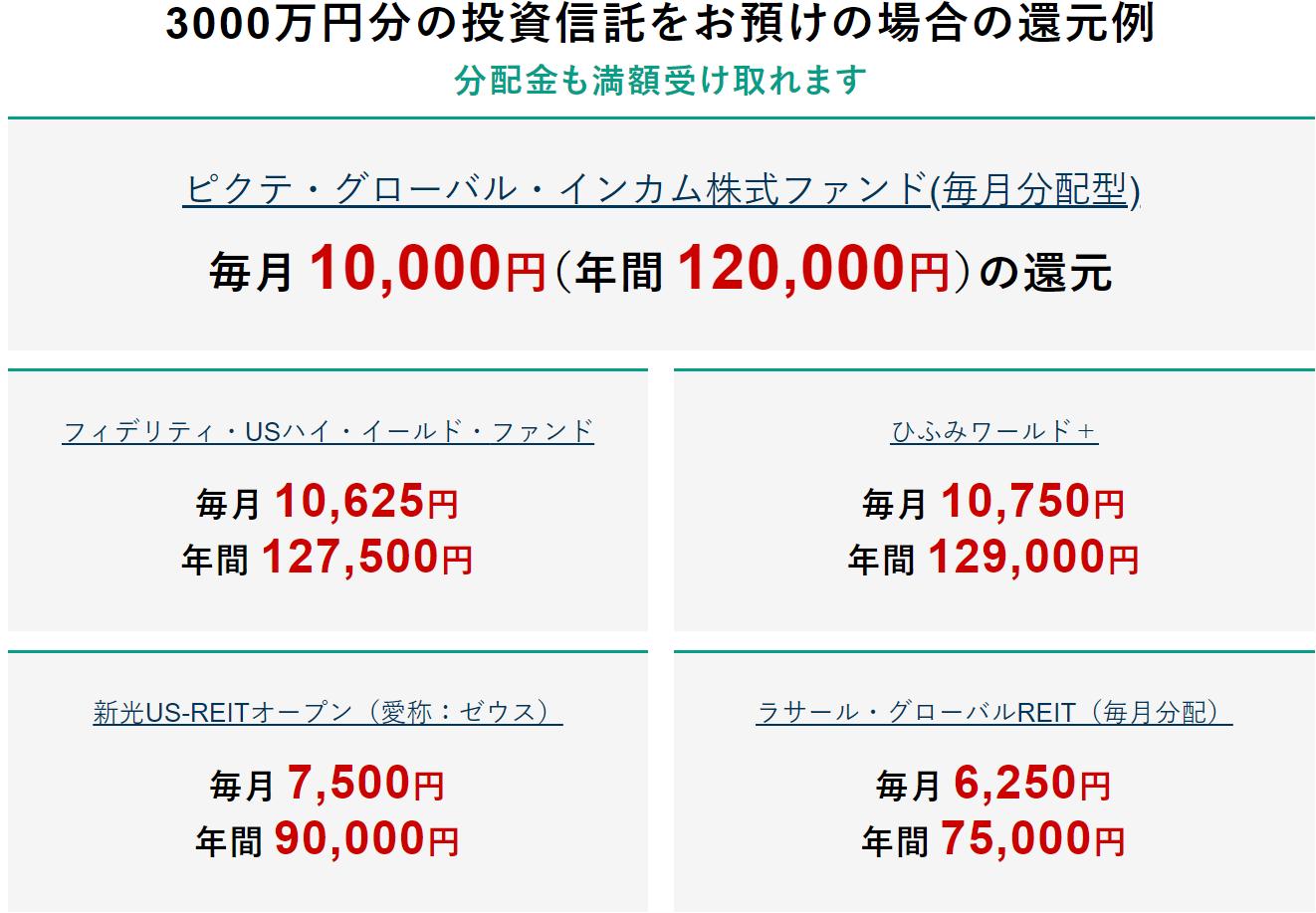 松井証券-投資信託の信託報酬の一部が現金で還元される