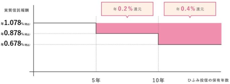 ひふみ投信-資産形成応援団