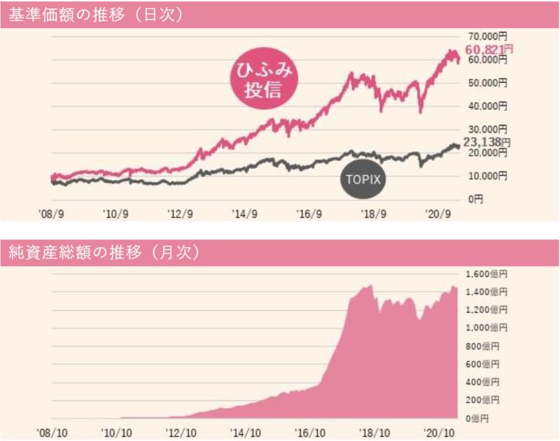 ひふみ投信-基準価額・純資産の推移