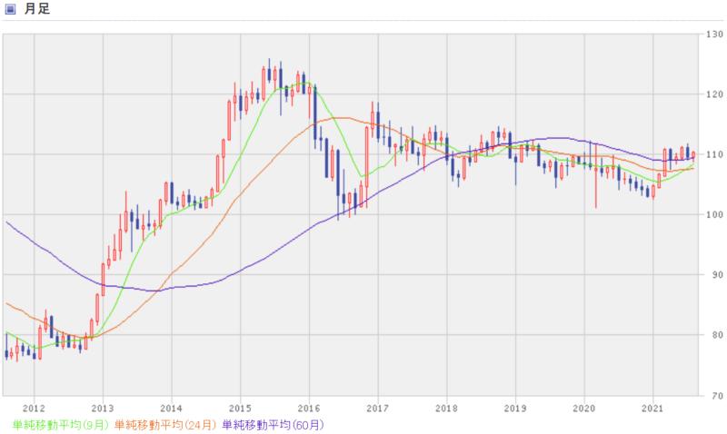 米ドル円の過去10年間のチャート