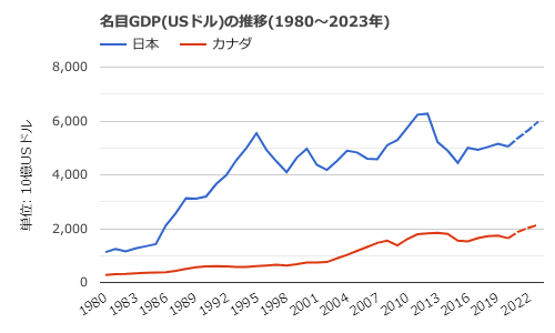 カナダ-名目GDPの推移