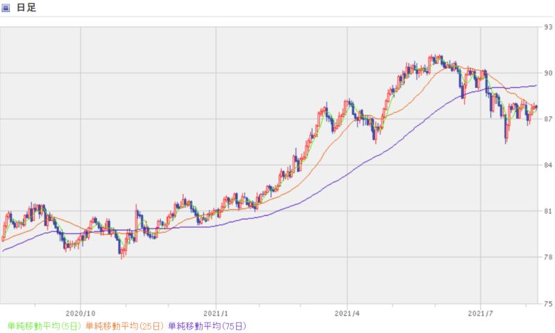 カナダドル円-1年間の日足チャート