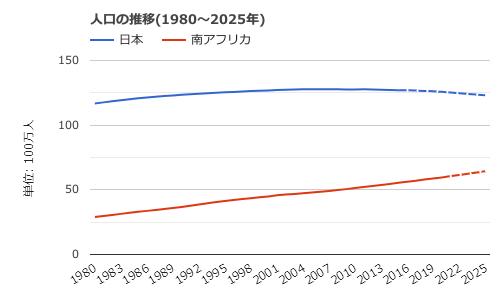 南アフリカ-人口の推移