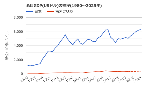 南アフリカ-名目GDPの推移