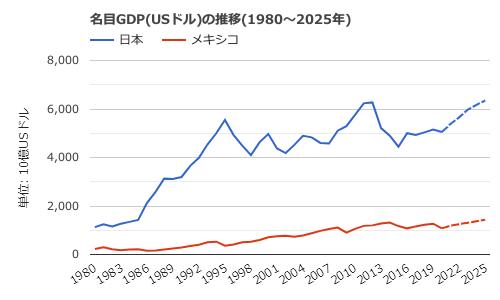 メキシコ-名目GDPの推移