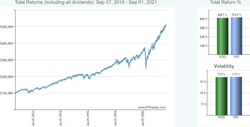 バンガード・S&P500 ETF(VOO)の過去のチャート