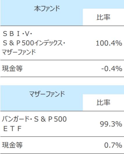 SBI・V・S&P500インデックス・ファンドの特徴