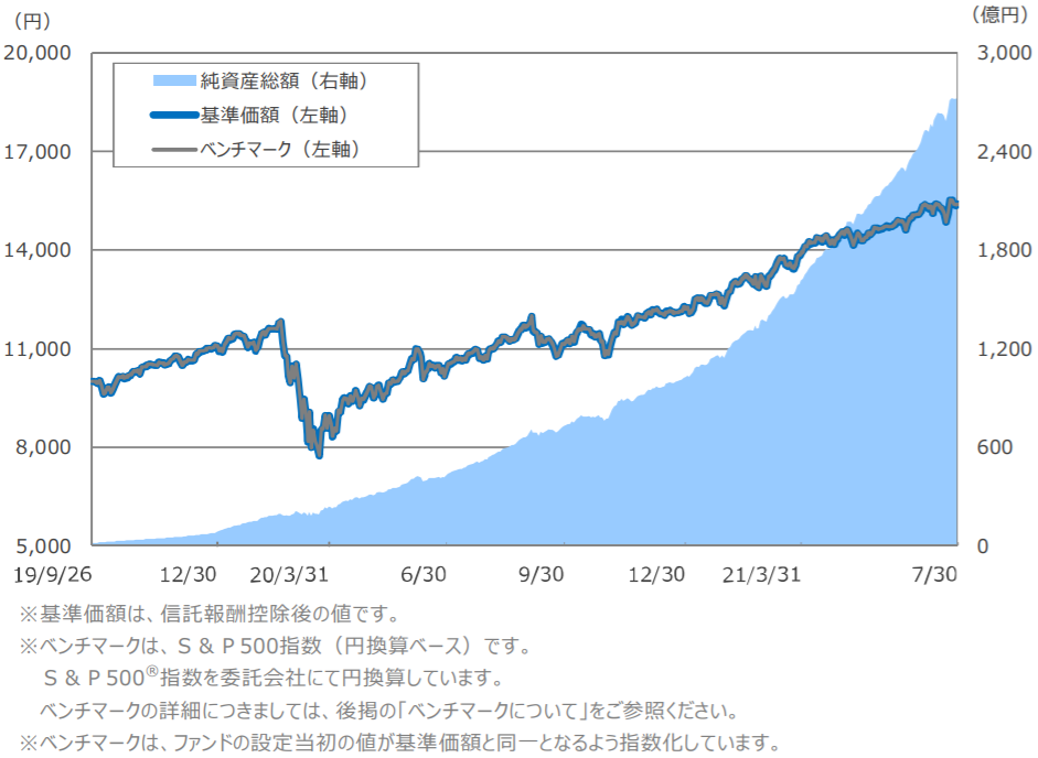SBI・V・S&P500インデックス・ファンドー基準価額・純資産残高の推移