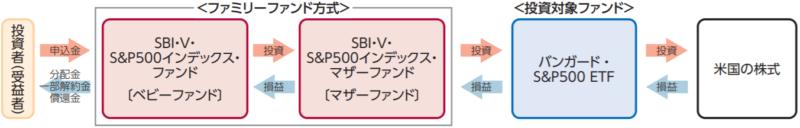 SBI・V・S&P500インデックス・ファンドーファンドの仕組み