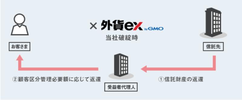 外貨ex byGMOの特徴・メリット-信託保全