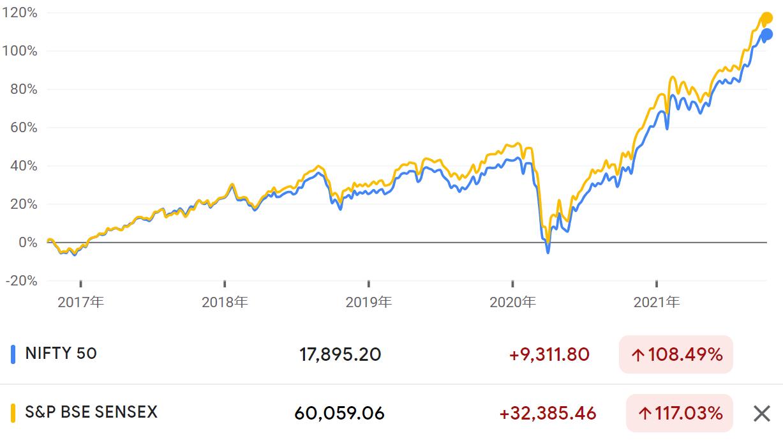 NEXT FUNDSインド株式指数上場投信(1678)の特徴