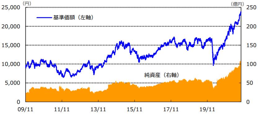 NEXT FUNDSインド株式指数上場投信(1678)-基準価額・純資産の推移