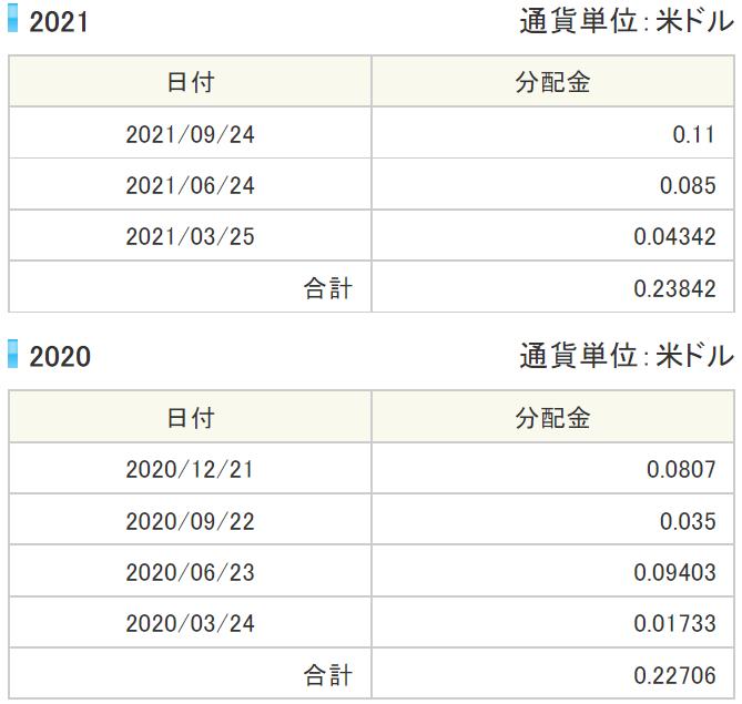 ウィズダムツリー・インド株収益ファンド(EPI)の分配金