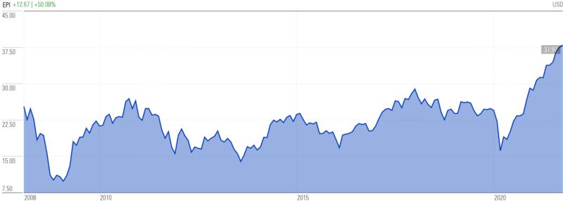 ウィズダムツリー・インド株収益ファンド(EPI)の推移